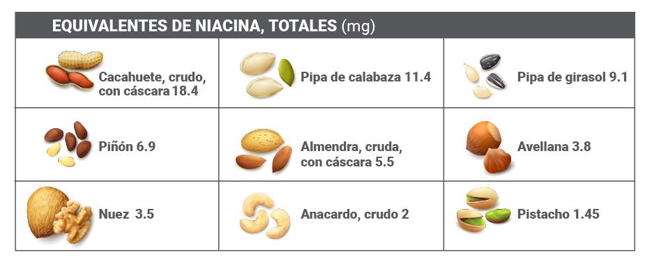 02 SGP 001 FD JJ GREFUSA triptofano - Triptófano ¿Qué es y en qué alimentos lo podemos encontrar?