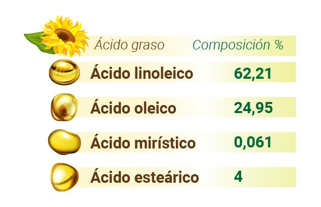 SGP 001 FD JJ GREFUSA aceite de girasol - Aceite de Girasol: beneficios y propiedades