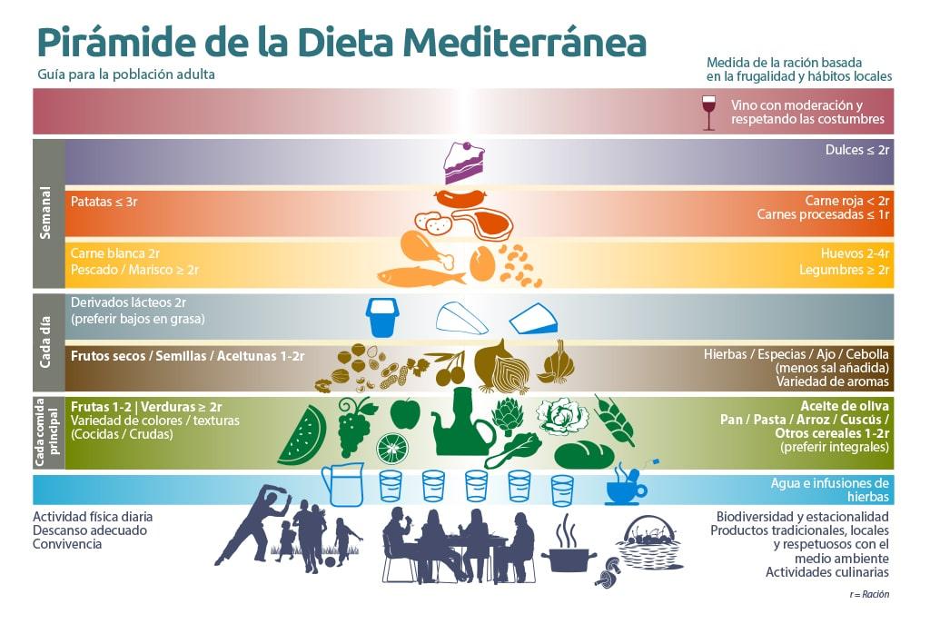 SGP 001 FD JJ GREFUSA piramide - Los Frutos Secos en la Dieta Mediterránea