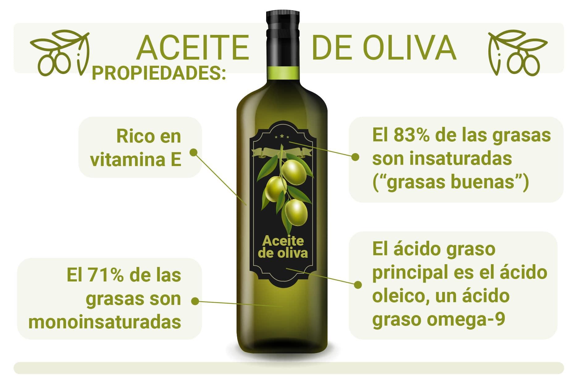 SGP 001 FD JJ GREFUSA 02PropiedadesAceiteOliva - Beneficios y Propiedades del Aceite de Oliva