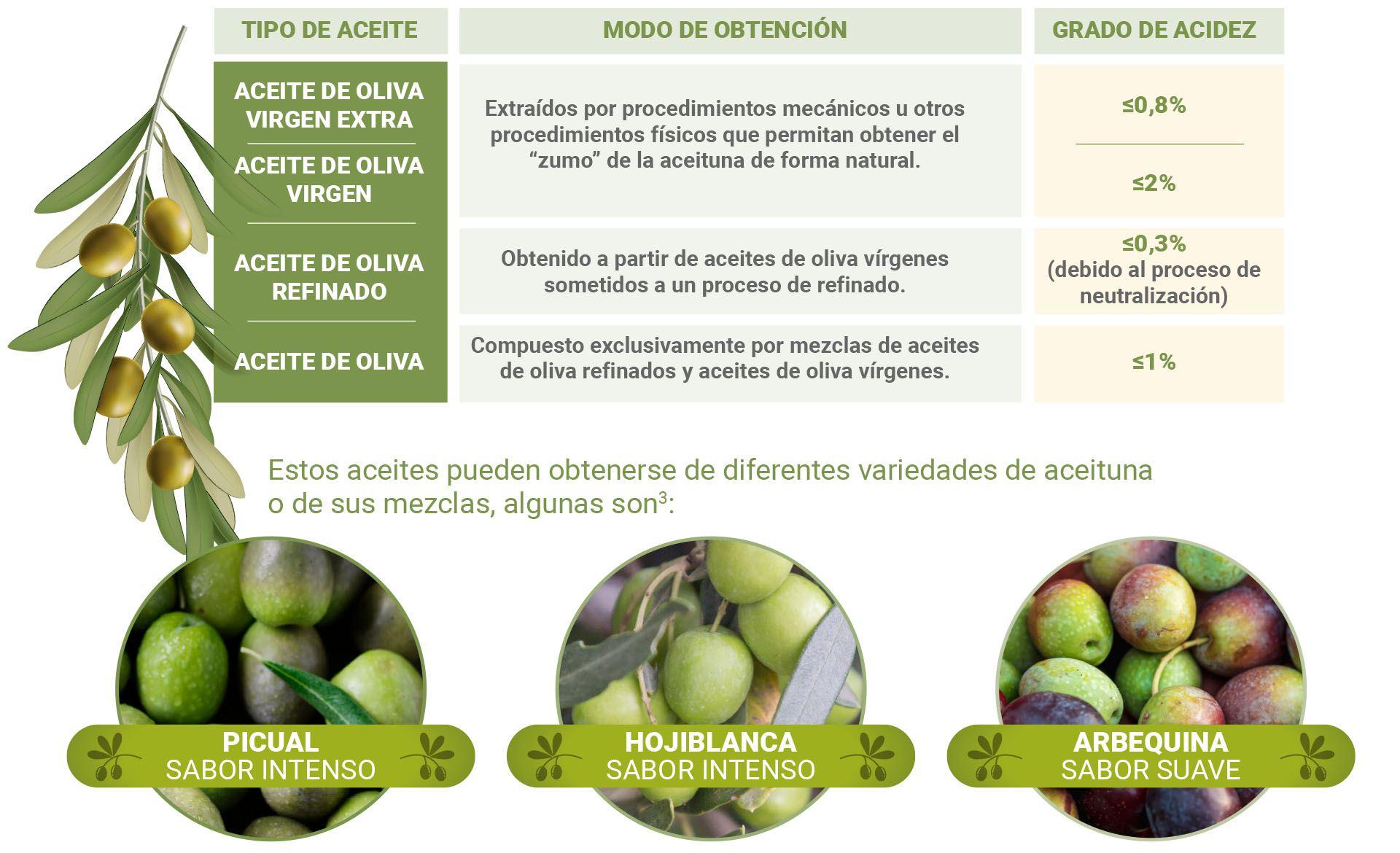 thumbnail 1 - Diferencias entre el aceite de oliva virgen y virgen extra