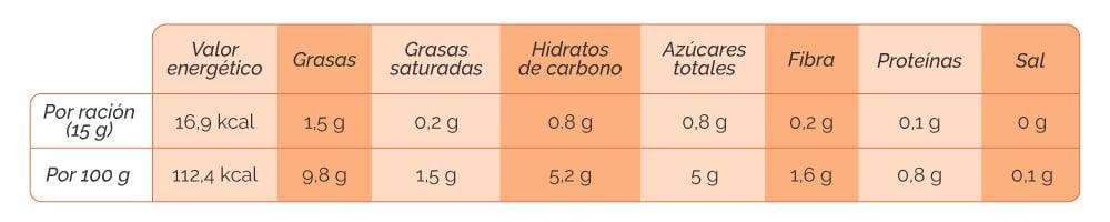 Zanahoria Tabla Nutricional : Cada 100 gramos de zanahoria, cruda contienen